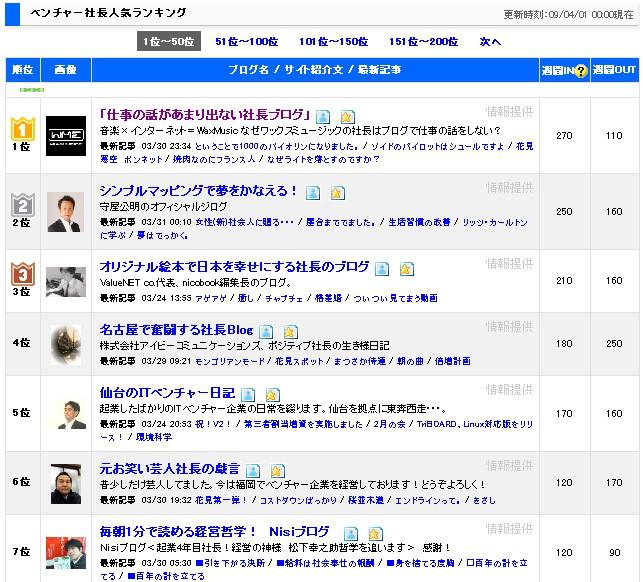 「仕事の話があまり出ないブログ」 株式会社ワックスミュージックエンターテイメント 社長のブログ-09.04.01